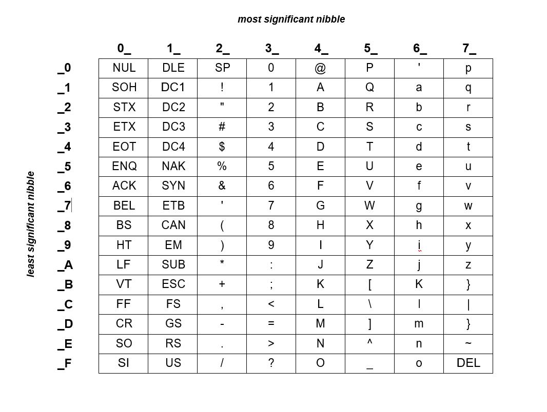 Appendix E - Azure RTOS NetX ASCII Character Codes   Microsoft Docs