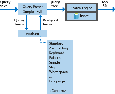 Full text search engine (Lucene) architecture - Azure Search