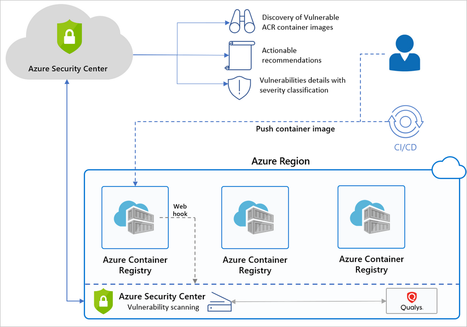 Azure Security Center and Azure Container Registry (ACR) high-level overview