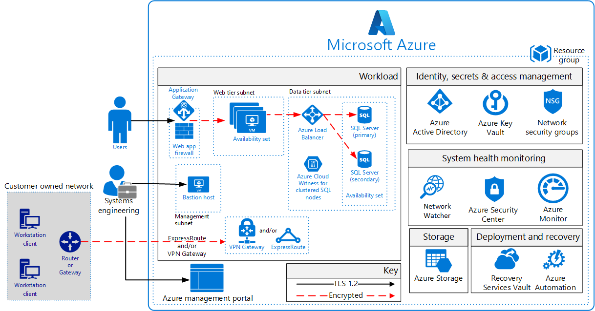 Azure security and compliance blueprint iaas web application for iaas web application for au protected reference architecture malvernweather Choice Image
