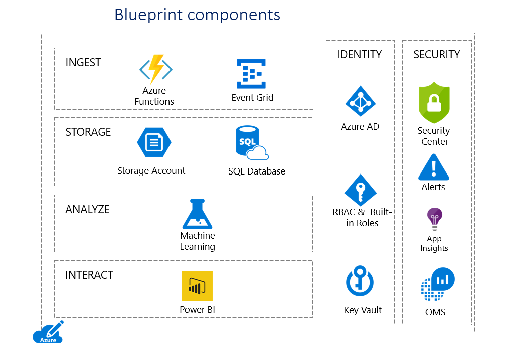 Azure health analytics blueprint microsoft docs the solution is designed to consume a sample data set formatted using fast healthcare interoperability resources fhir a worldwide standard for exchanging malvernweather Images