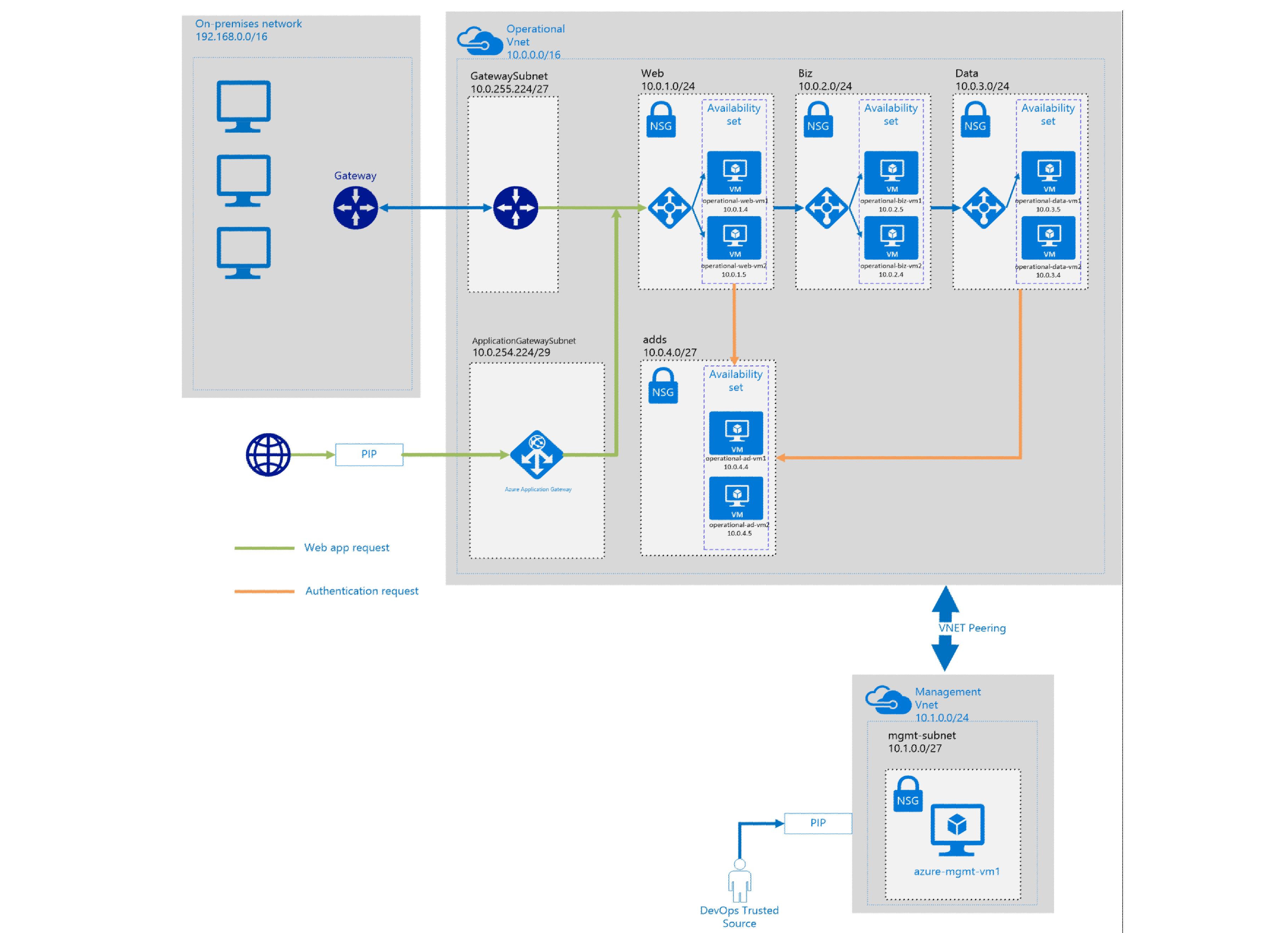 Azure security and compliance blueprint uk official three tier alt text malvernweather Choice Image