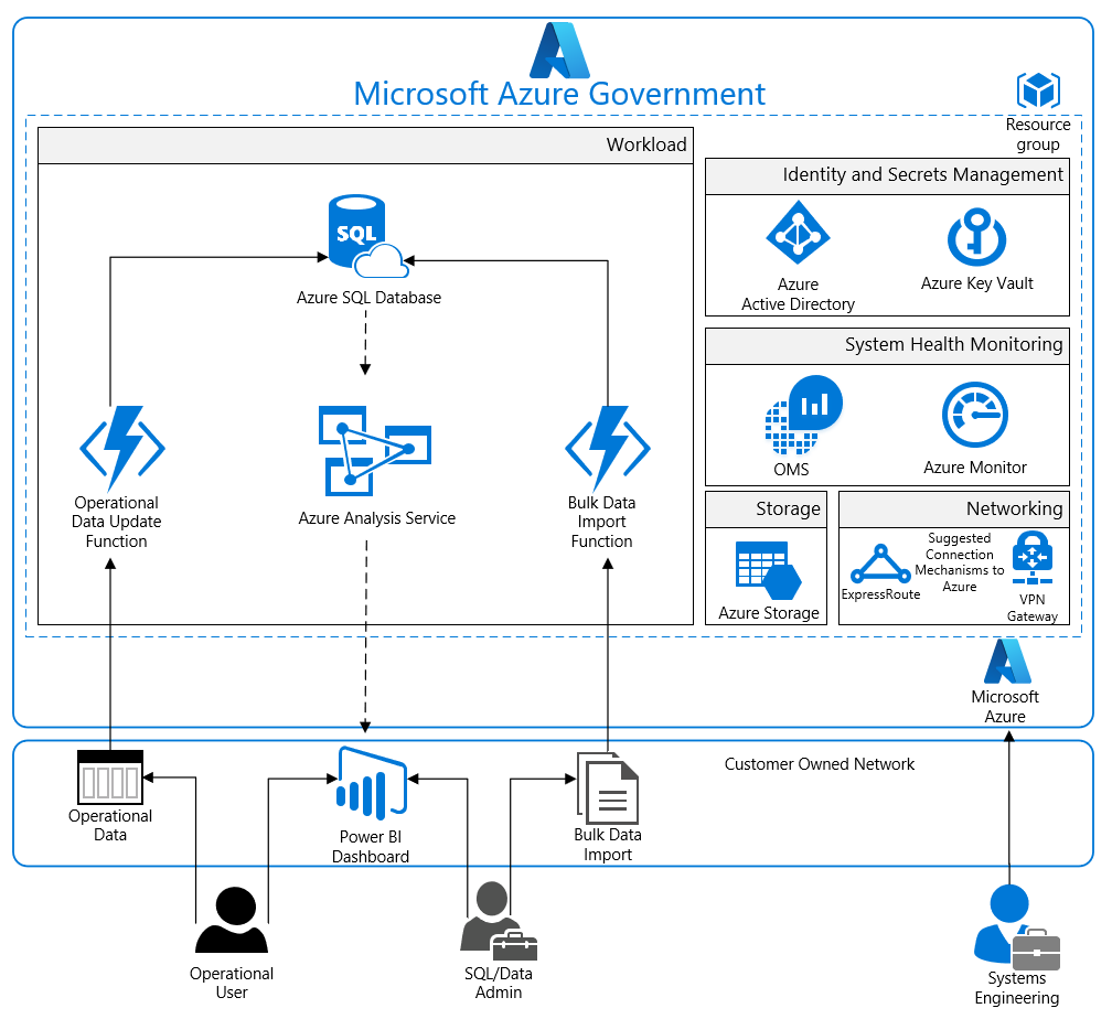 Azure Security And Compliance Blueprint Analytics For Fedramp Database Audit Checklist Reference Architecture Diagram