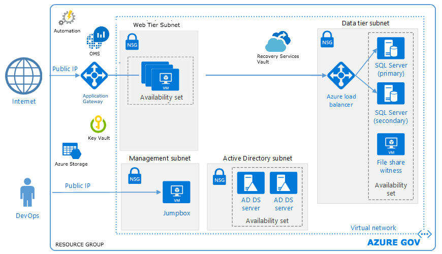 Azure security and compliance blueprint fedramp web applications azure security and compliance blueprint fedramp web applications automation malvernweather Gallery