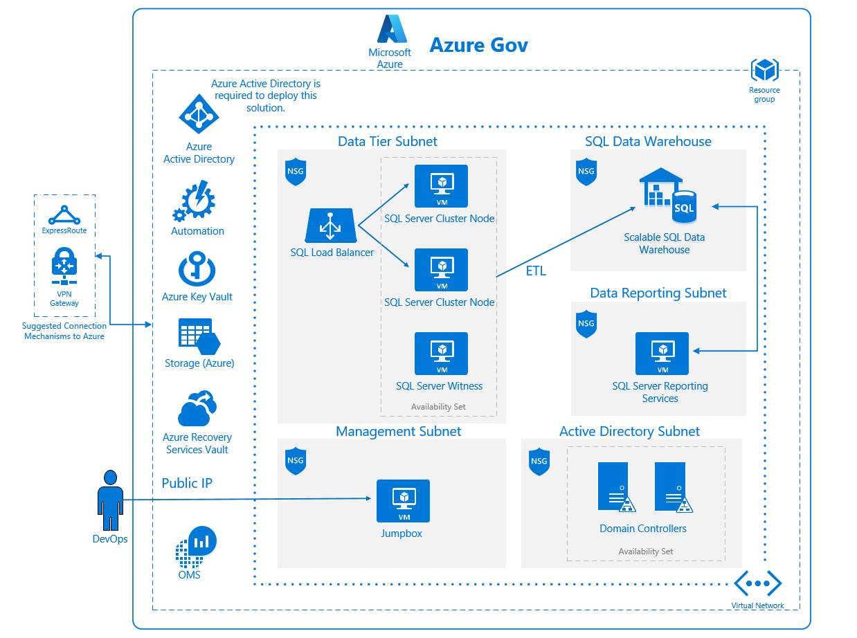 Azure security and compliance blueprint data warehouse for fedramp data warehouse for fedramp reference architecture diagram malvernweather Images