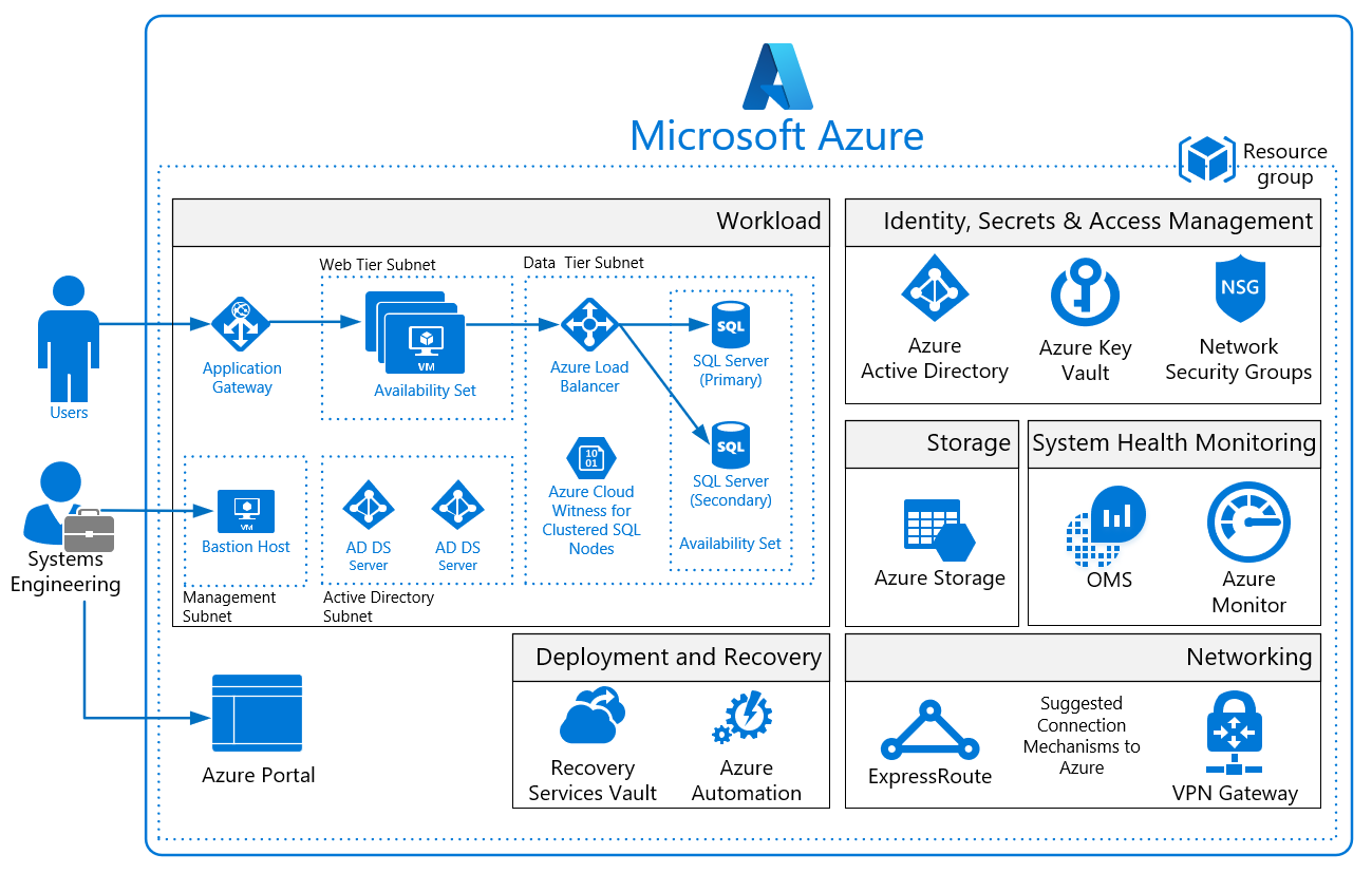 Azure Security and Compliance Blueprint - IaaS Web Application for