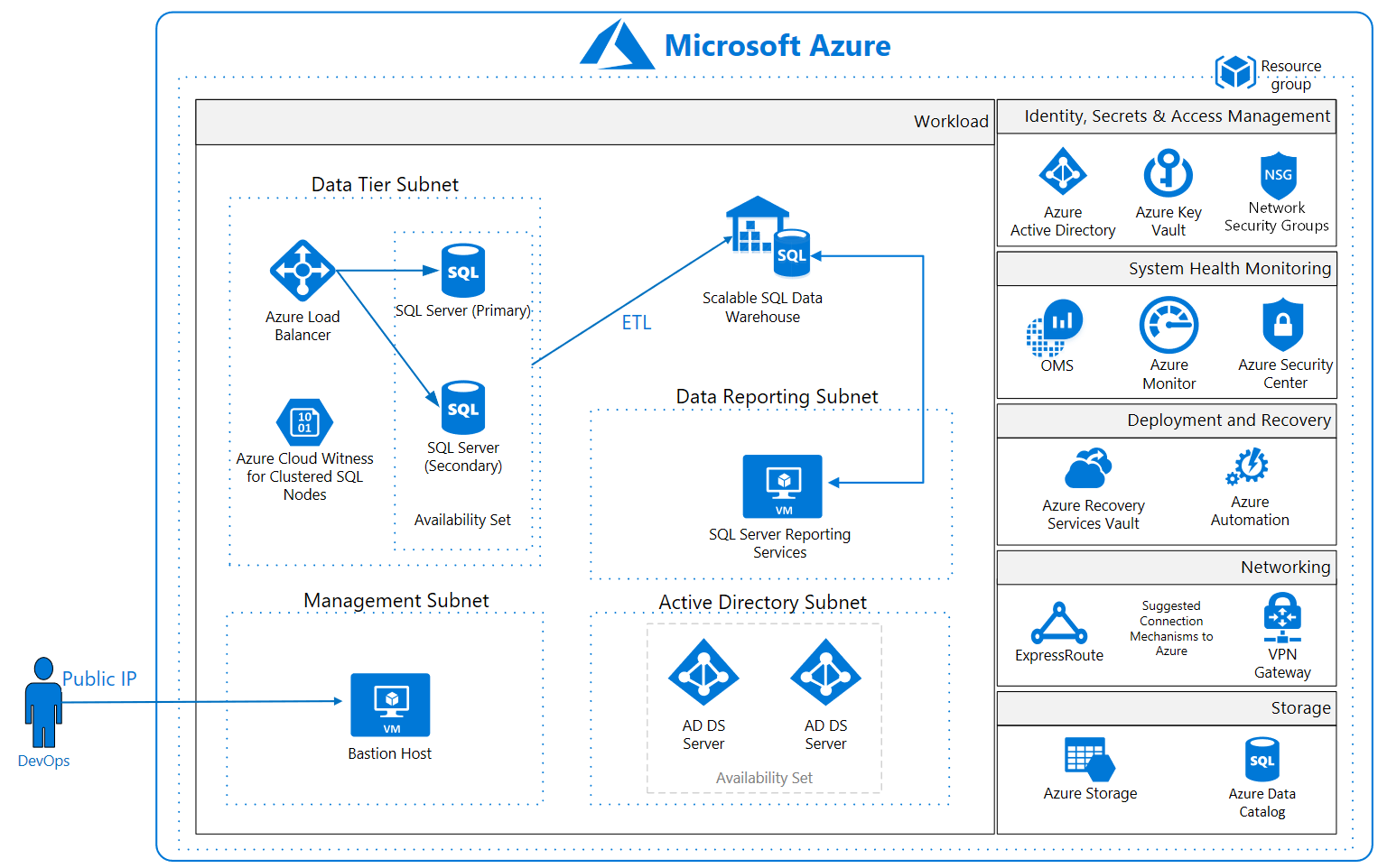Azure Security And Compliance Blueprint Data Warehouse For Gdpr Database Status Prospects Reference Architecture Diagram