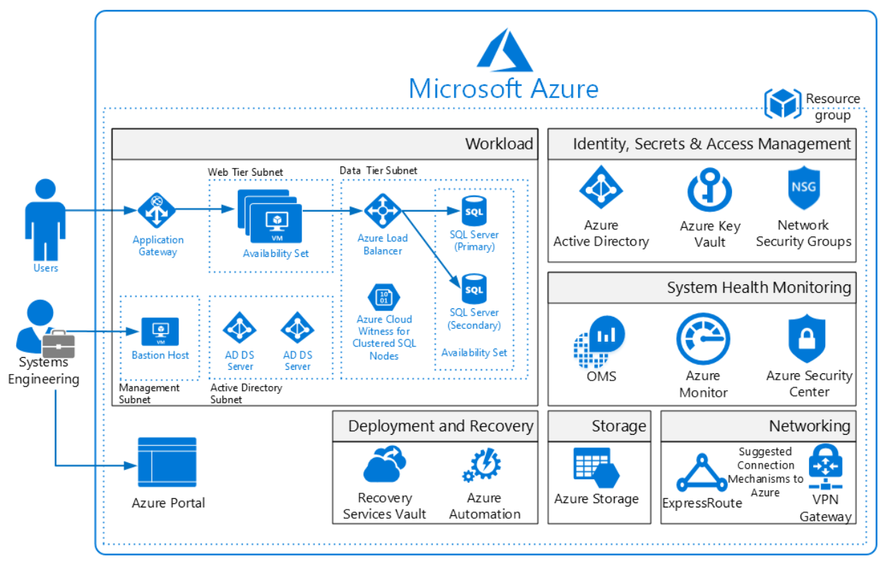 Azure security and compliance blueprint iaas web application for iaas web applicaiton for gdpr reference architecture diagram malvernweather Gallery
