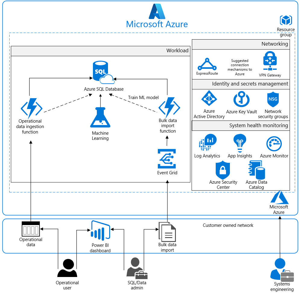 Azure Solution Blueprint PCI DSS YouTube - induced info