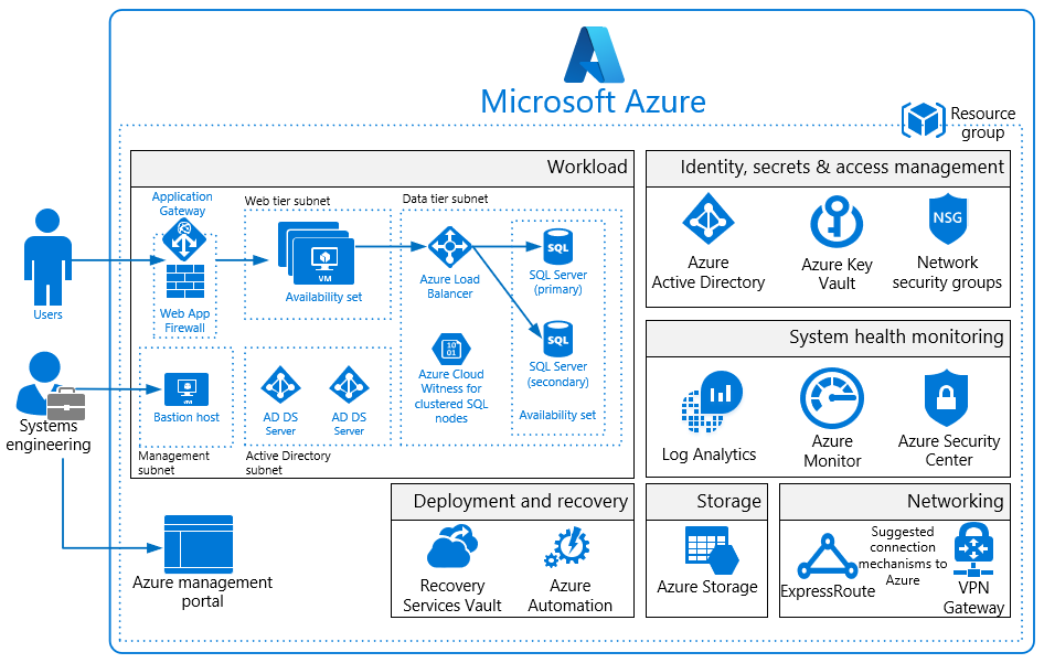 Azure Security and Compliance Blueprint - IaaS Web