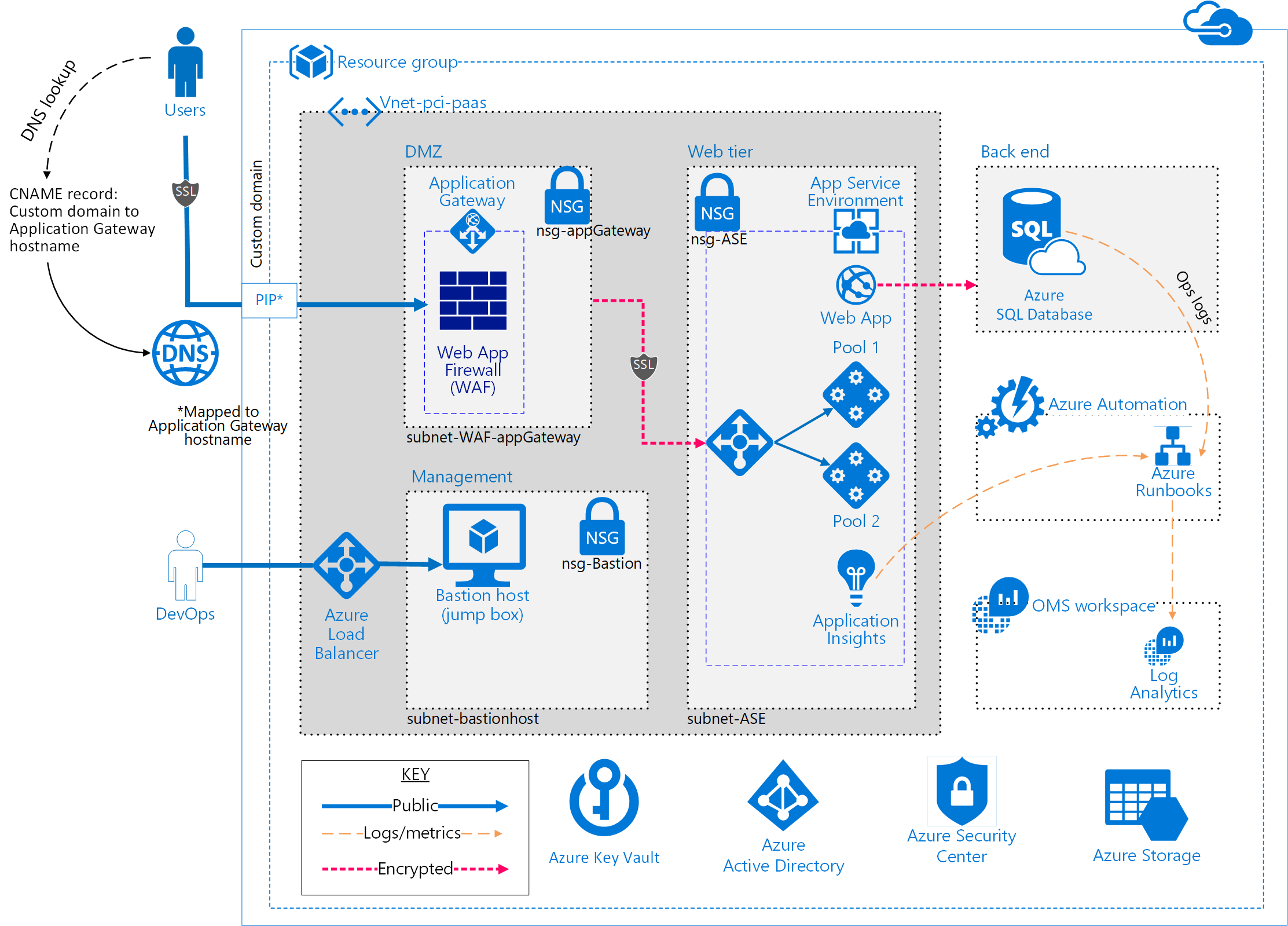 Azure security and compliance blueprint pci dss compliant architectural diagram nvjuhfo Gallery