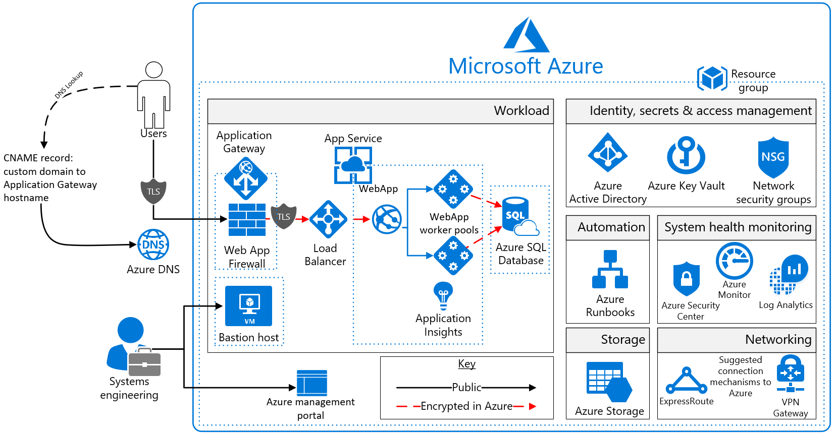 Azure security and compliance blueprint paas web application for paas web application for pci dss reference architecture diagram malvernweather Gallery