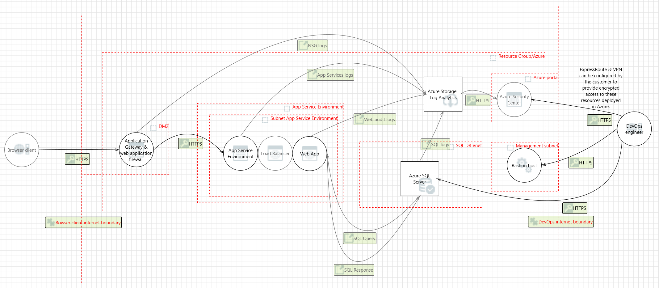 Azure Security and Compliance Blueprint - PaaS Web Application for