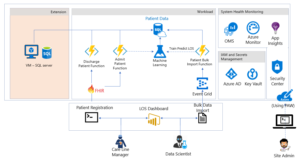 Azure Health Analytics Blueprint | Microsoft Docs