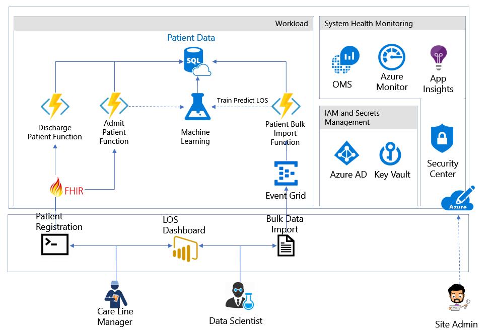Azure health analytics blueprint microsoft docs architectural diagram malvernweather Choice Image
