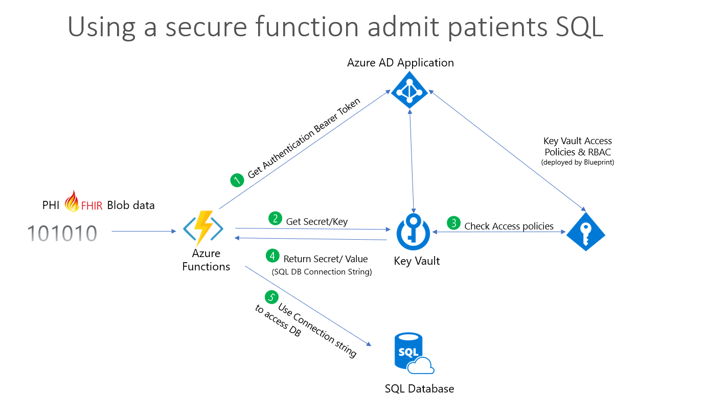 Azure health analytics blueprint microsoft docs when using the demo script healthcaredemo1 with the bulkpatientadmission switch as outlined in deploying and running the demo it executes the malvernweather Gallery
