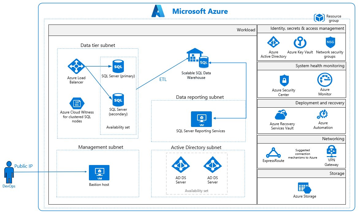 Azure Security And Compliance Blueprint Data Warehouse For Uk Nhs