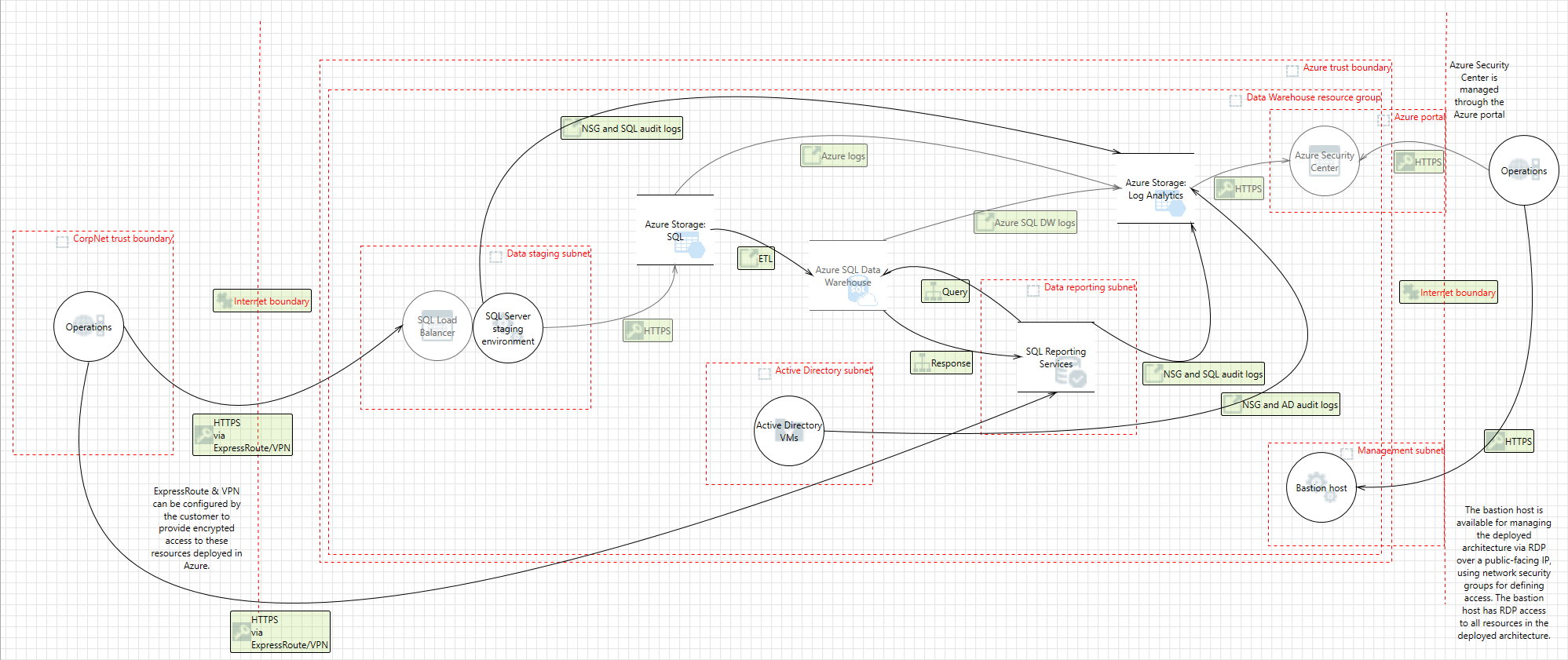 Azure Security And Compliance Blueprint Data Warehouse For Uk Nhs Sync Engineering Schematics Threat Model