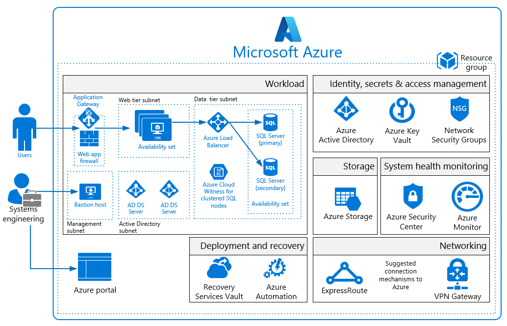 Azure Security And Compliance Blueprint