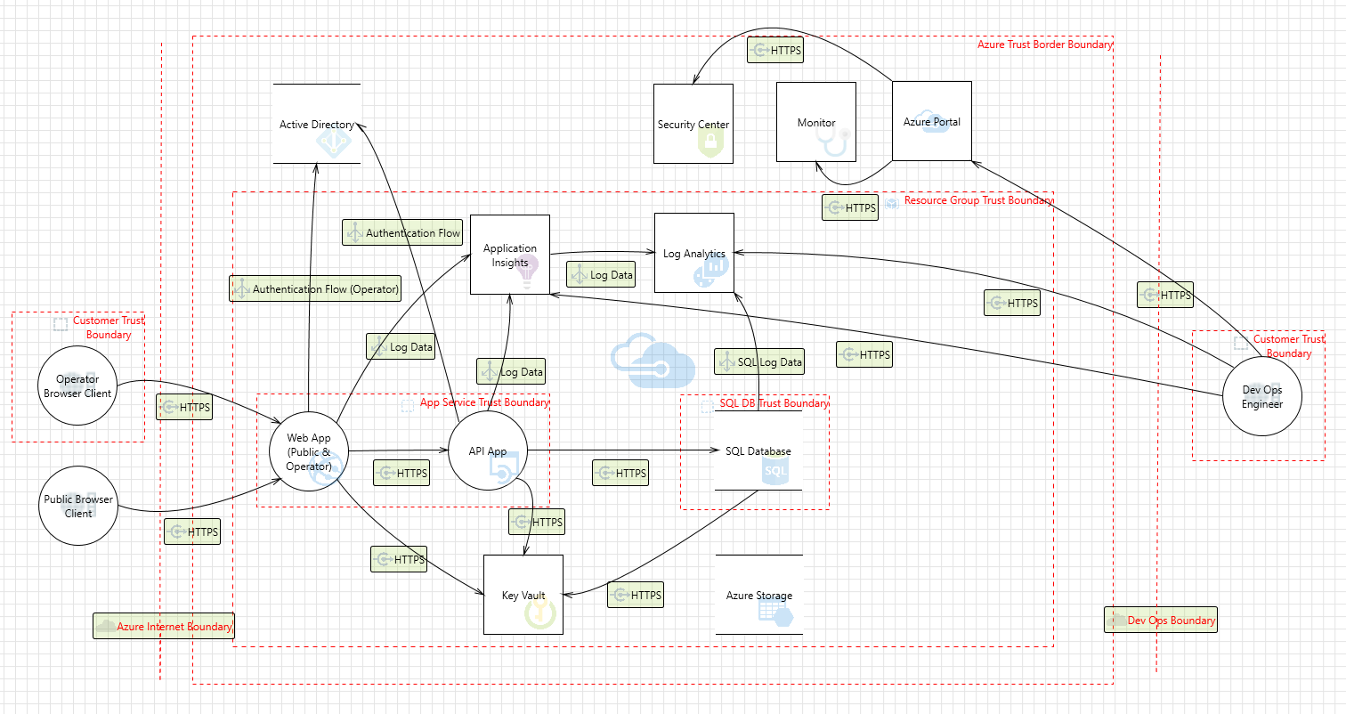 Azure Security and Compliance Blueprint - PaaS Web Application