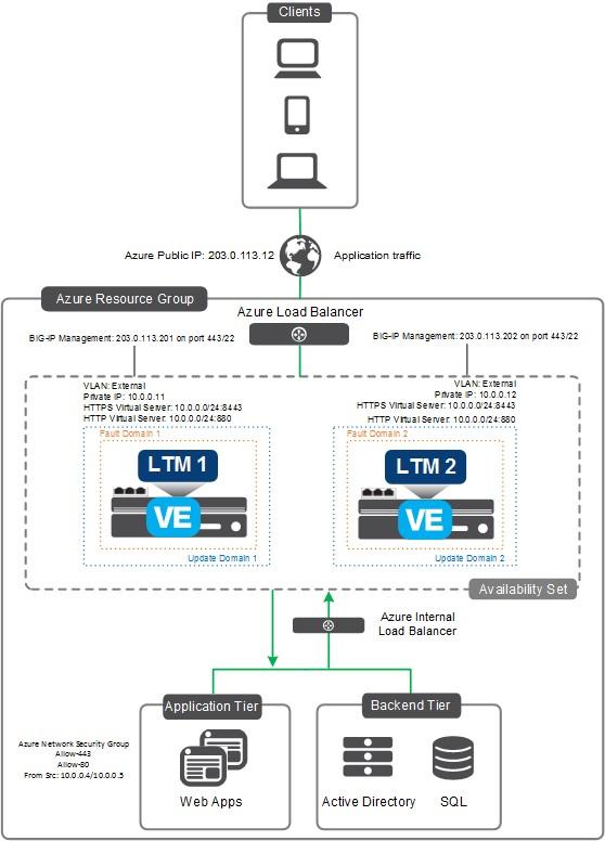 Secure Azure Computing Architecture | Microsoft Docs
