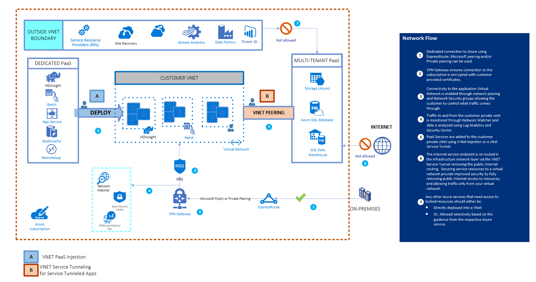 Trusted Internet Connections guidance for Azure | Microsoft Docs