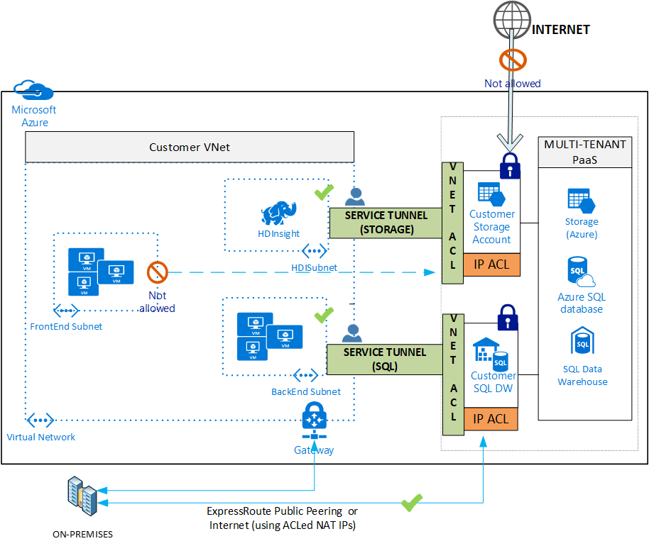 Trusted Internet Connections Guidance For Azure