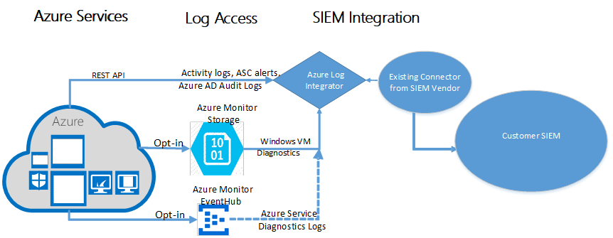 Integrate logs from Azure resources with your SIEM systems