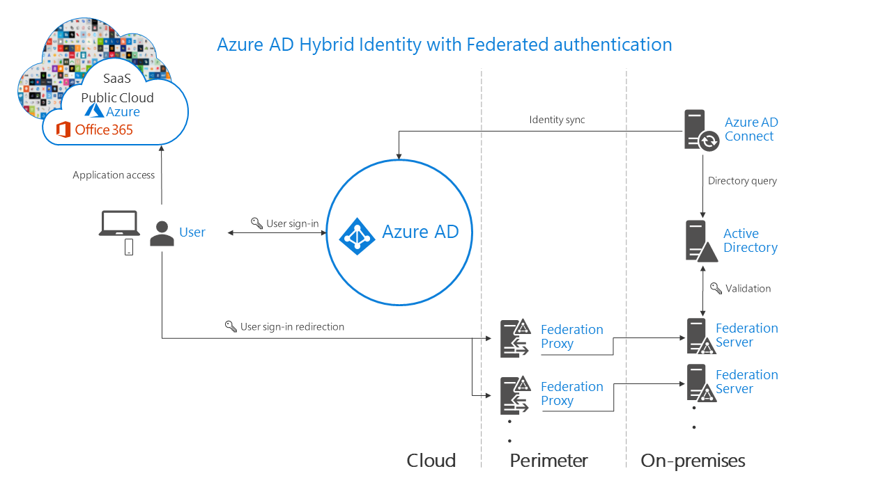Choose the right authentication method for your Azure AD