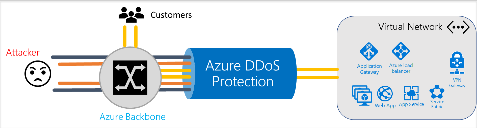 Azure DDoS Protection best practices and reference architectures