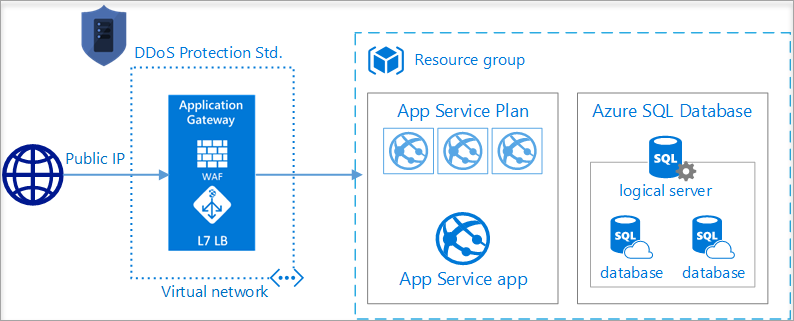 Azure DDoS Protection best practices and reference