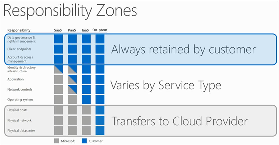 Azure infrastructure security | Microsoft Docs