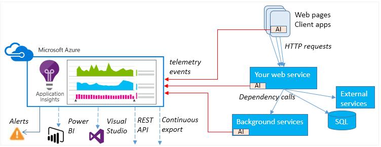 Azure logging and auditing | Microsoft Docs