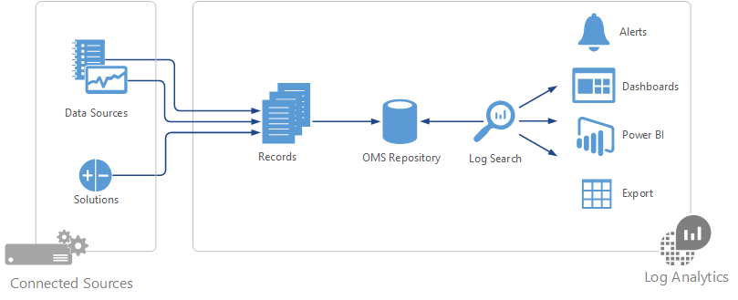 Azure logging and auditing | Microsoft Docs