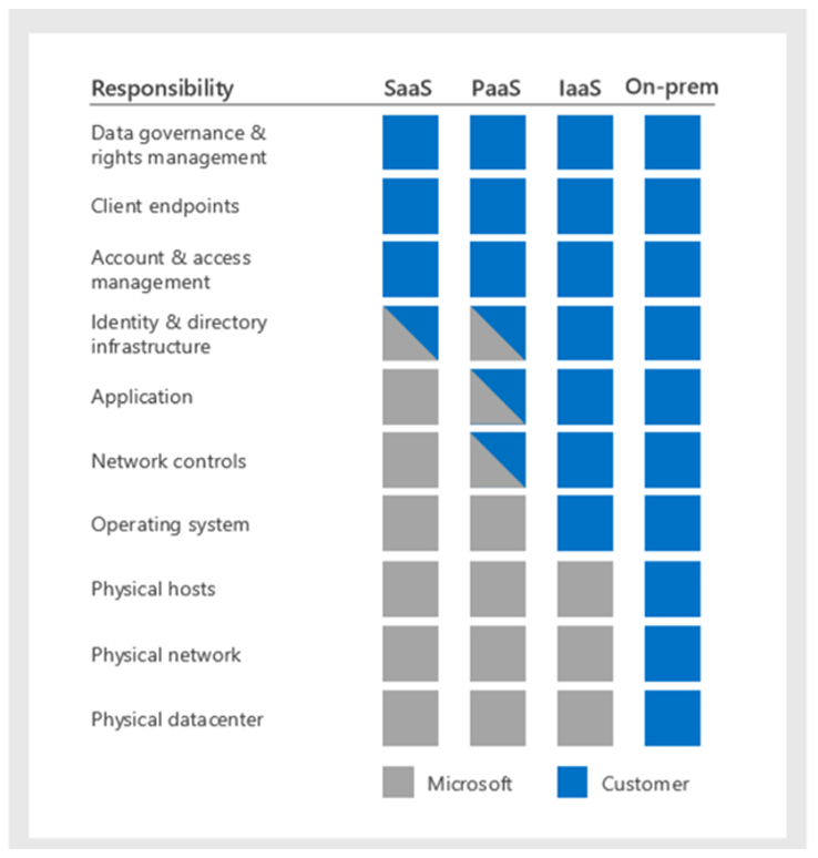 Management and monitoring security features - Microsoft