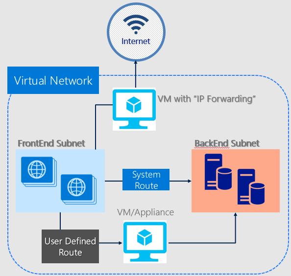 Azure Network Security | Microsoft Docs