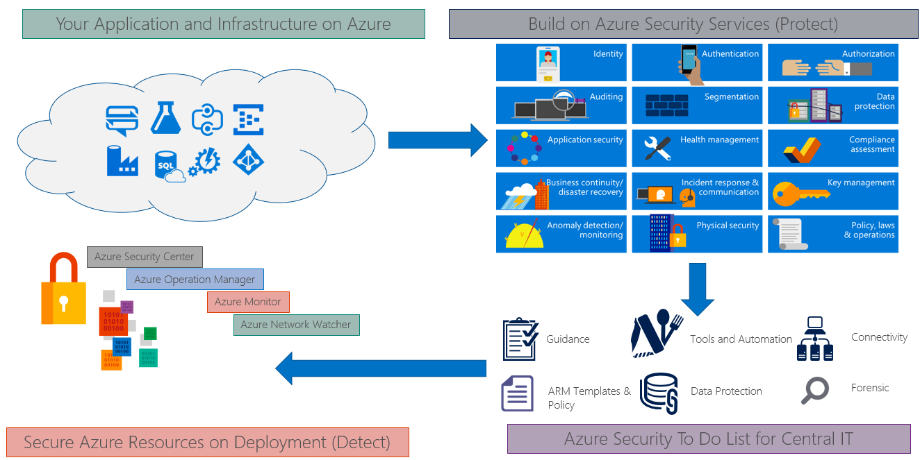 Security technical capabilities in Azure - Microsoft Azure
