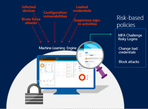 Azure advanced threat detection | Microsoft Docs
