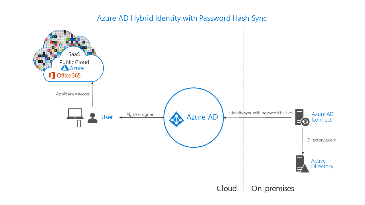 Choose The Right Authentication Method For Your Azure Ad Hybrid Intranet Network Diagram Photo Album Diagrams Identity With Password Hash Synchronization