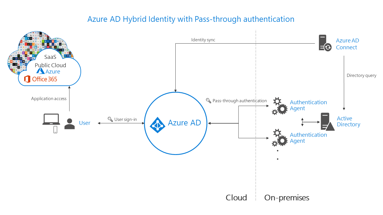 Choose The Right Authentication Method For Your Azure Ad Hybrid