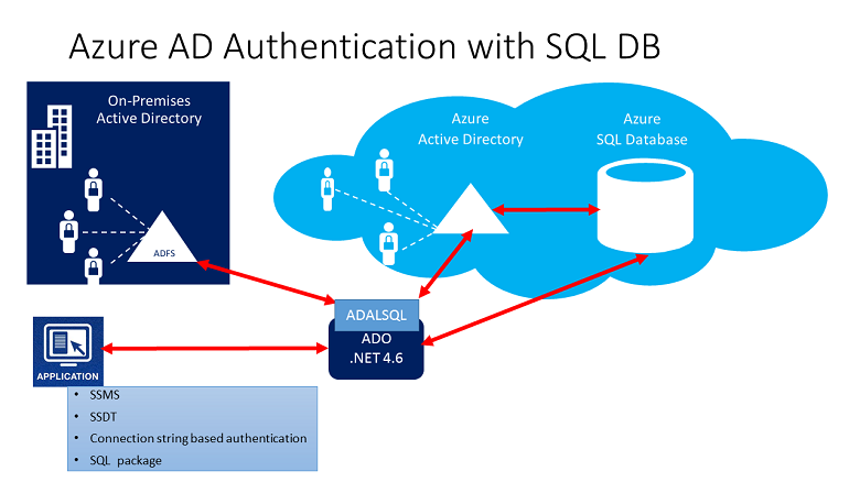 Azure Database Security Overview Microsoft Docs