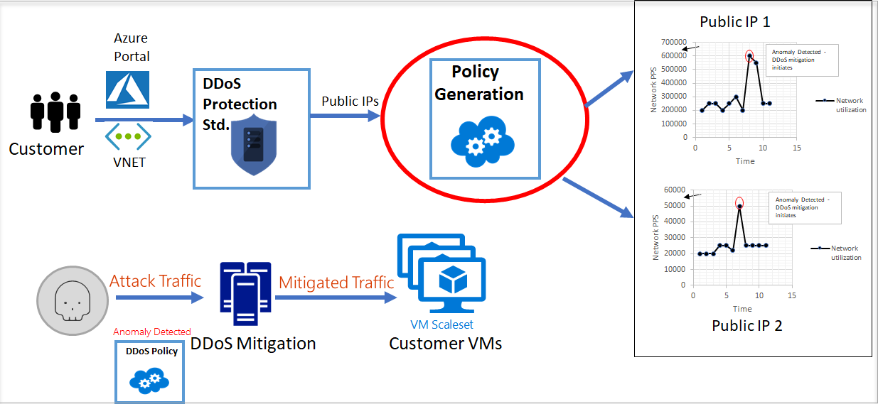 "Diagram of how DDoS Protection Standard works, with ""Policy Generation"" circled"