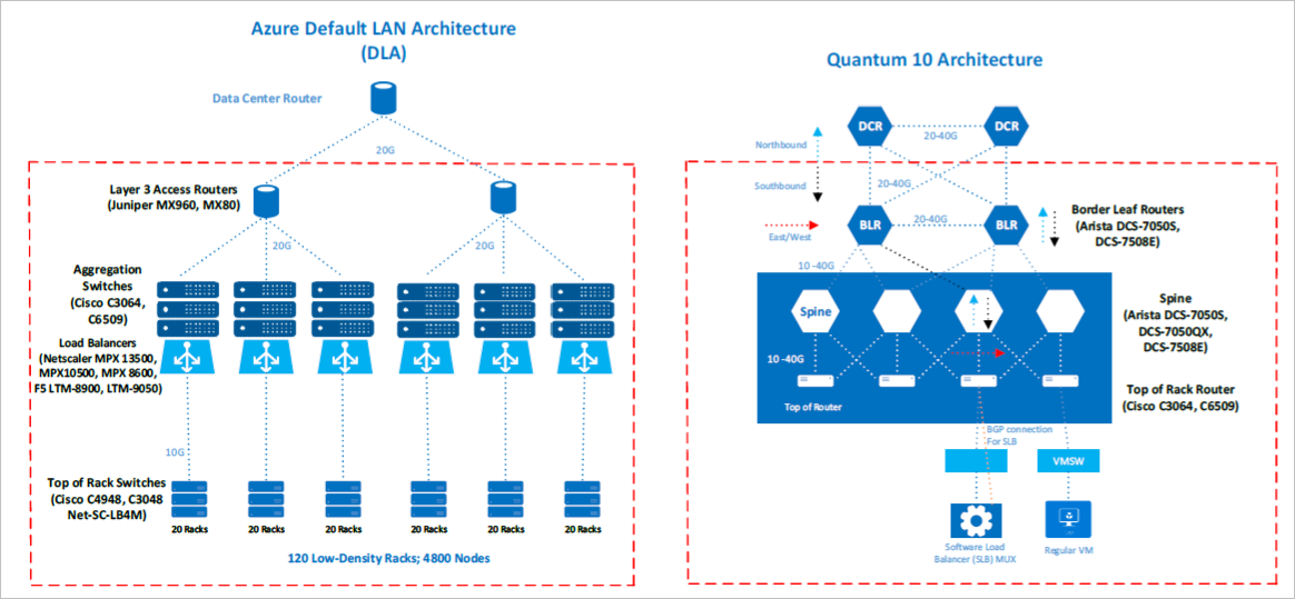 diagram of azure network