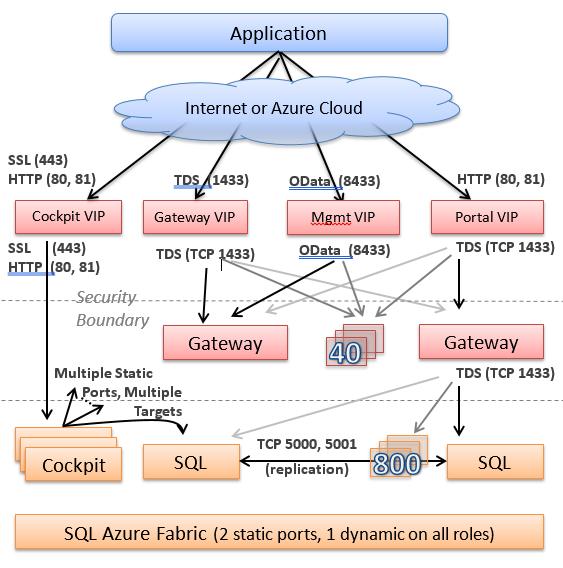 Isolation In The Azure Public Cloud Microsoft Docs. Isolation Through Work Topology. Wiring. Sle Data Warehouse Architecture Diagram At Scoala.co