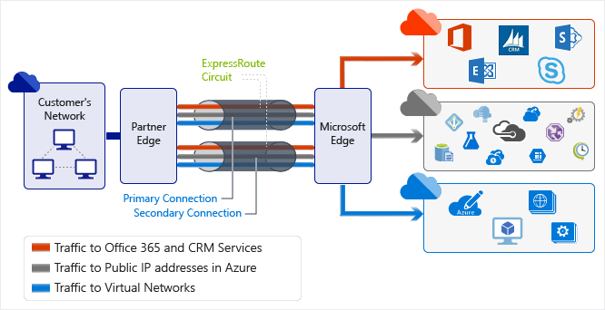 Network security tier diagram wiring library azure network security microsoft docs rh docs microsoft com network perimeter security diagram network diagram security ccuart Images