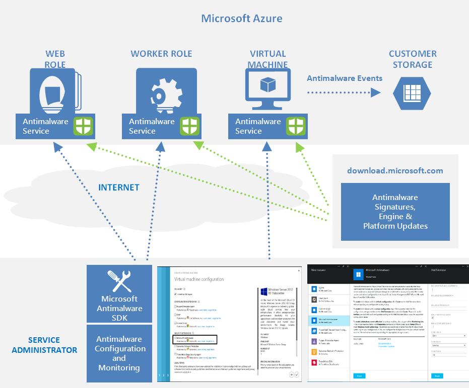 Microsoft Antimalware v Azure