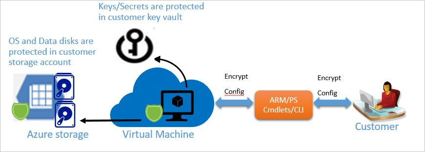 overview azure disk encryption for iaas vms microsoft docs