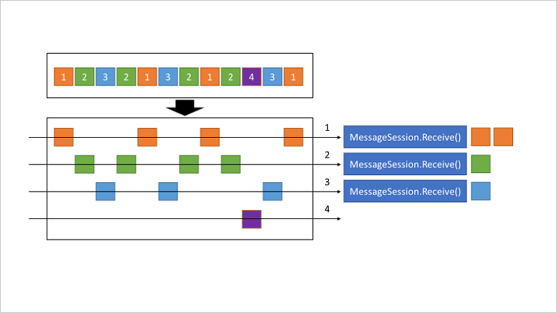 Diagram showing messages in a queue being organized into separate sessions