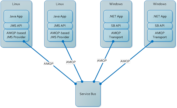 Overview of AMQP 1 0 in Azure Service Bus | Microsoft Docs