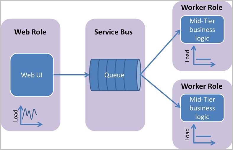 Net Multi Tier Application Using Azure Service Bus Azure Service Bus Microsoft Docs